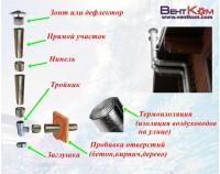 Монтаж естественной системы вентиляции D=125мм